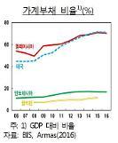 태국도 가계부채 경고등… 과도한 빚으로 소비 위축 우려