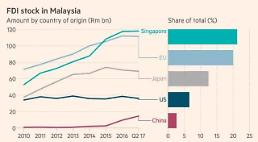 중국 큰 손의 말레이시아 투자 포인트는?
