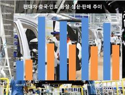 현대차, 해외판매 지각변동…인도시장, 中 제치고 1위