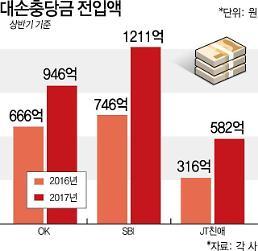 2739억 대손충당금 폭탄…SBI·OK·JT친애저축은행 휘청