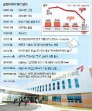 박삼구 회장 금호타이어 자구안 실패시 경영권 포기ㆍ우선매수권 반납