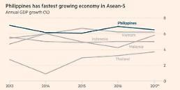 마약에 발목잡힌 필리핀의 경제개혁