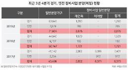 경기·인천 재건축·재개발 봇물…올 8373가구 일반공급