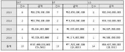 4년간 전기통신사업법 위반, KT 15건‧SKT 14건‧LGU+ 13건