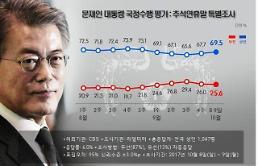 추석민심 지지율 살펴보니…진보층 '문재인 대통령·민주당' 보수층 '한국당' 쏠림