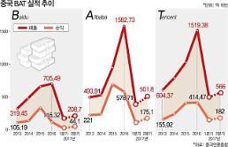 중국 기술주에 몰리는 돈, BAT 주가 50% 이상 급등...4분기도?