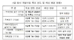 [2017 국감] 박홍근 의원 朴 정부 달 탐사 사업 실패...R&D 분야 예산 낭비 대표 사례
