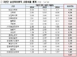 정부부처 남성 육아휴직 사용률 3%… 문체부, 환경부, 미래부 하위권