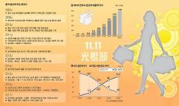 [광군제 경제학①] 중국 넘어 지구촌 최대 쇼핑 축제로