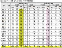 2018학년도 서울 자사고 평균 경쟁률 1.29대 1로 전년비 하락