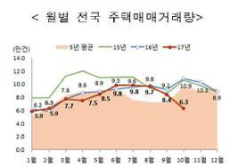 길었던 추석 연휴 10월 주택거래 뚝… 전년대비 41.8% 급감