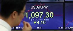 원·달러 환율, 1100원선 하루 만에 붕괴