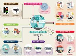 서울시내 CCTV 경찰·소방 공유 스마트도시 안전도시 서울 업그레이드… 국토부·과기부 협약