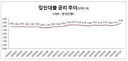 [부동산금융]금리인상 부담 ↑… 중도금 무이자 마케팅 확산?