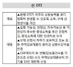 [부동산금융]이달 말부터 新 DTI 본격 시행… 어떻게 달라지나?