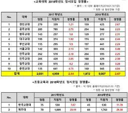 2018학년도 교대 정시 경쟁률 전년대비 소폭 상승