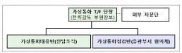 금감원, 가상통화 대응·점검 전담조직 가동