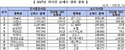 지난해 외국인 'KB금융·셀트리온' 사고 '삼성전자·티슈진' 팔았다