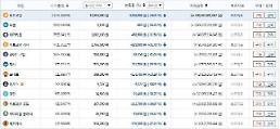 가상화폐 시세 폭락..빗썸,비트코인-24.95%1100만원대..리플-36.76%이더리움-31.58%