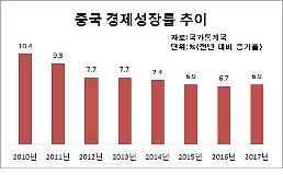 7년만의 반등 중국 지난해 경제성장률 6.9%
