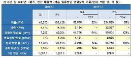 넥슨 지난해 매출 2조2987억원, 전년비 28%↑…넷마블 1위 왕좌 등극