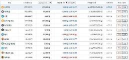 가상화폐 거래소 빗썸,비트코인-0.02%973만9천원..이오스-5.43%하락세