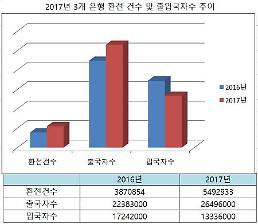 작년 환전 549만건…1년 새 42% 늘었다