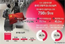 지난해 사드 여파에…한국인 중국보다 일본行 택했다
