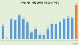 [부동산A]3월 지방 분양시장에 큰 장 선다