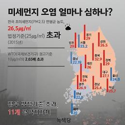 인천시, 지역 내 미세먼지(PM-2.5) 발생원인 ‥'2차 생성'