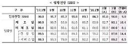 성수기 기대감…3월 중소기업경기전망지수 상승