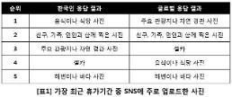 한국인의 핵심 여행 키워드 먹스타그램