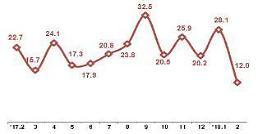 2월 ICT 수출 157억달러…13개월 연속 월간 최대수출