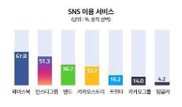 인스타그램만 올랐다…국내 SNS 이용률 2위로 자리매김