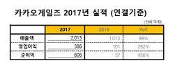 카카오게임즈 2017년 영업익 386억, 전년비 282%↑