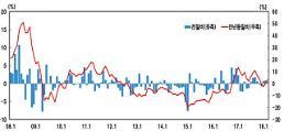 중국 수요 급증...환율 하락에도 3월 수입물가 상승