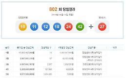802회 로또당첨번호 10 11 12 18 24 42 보너스 27, 1등 16명 10억씩…서울·고양 한곳서 3번 당첨