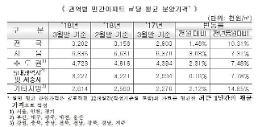 3월 민간아파트 분양가 3.3㎡당 1057만원… 전월대비 1.46% ↑
