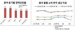 중국 1분기 경제성장률 6.8% 선방했지만...