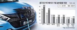 업계 3위 디폴트 공급과잉 시달리는 중국 전기차 배터리 업계