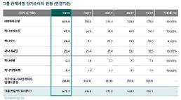 KEB하나은행, 1분기 순이익 6319억원…그룹 내 94% 차지