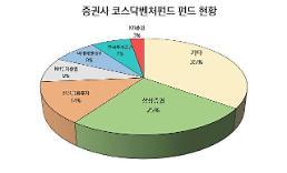 코스닥 벤처펀드 가장 많이 판 곳은 삼성증권