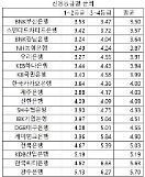 신용대출 금리, 부산은행 최저 광주은행 최고