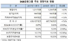 DGB금융그룹 1분기 순이익 960억...전년비 1.7% 증가