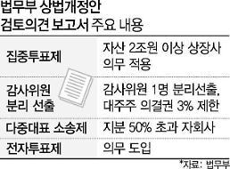 [文정부 재벌정책 1년] 표류하는 상법개정안…정치권, 찬반 주장 '팽팽'
