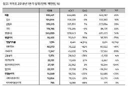 카카오 1Q 영업익 104억...전년비 73%↓