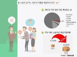 '스승의날' 지출 전년비 43% 감소…청탁금지법 영향?
