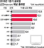 LCD 가격하락 가속화··· 2분기도 디스플레이 업계 깜깜
