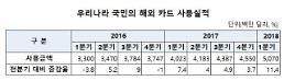 한국인 1분기 해외 카드사용액 50억 달러 돌파 '역대 최대'