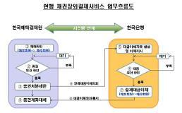 예탁결제원 블록체인 기반 채권장외결제 모델 컨설팅 착수